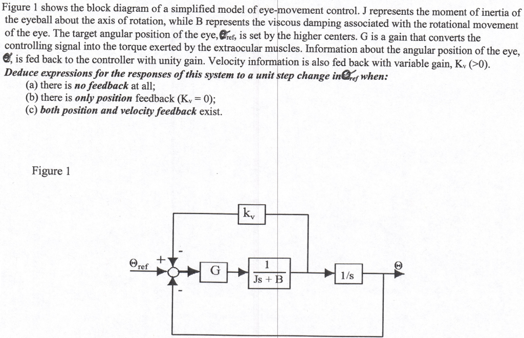 Solved figure 1 shows the block diagram of a simplified m figure 1 shows the block diagram of a simplified model of eye movement control ccuart Choice Image
