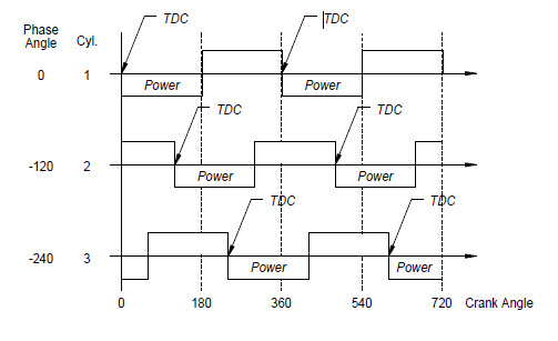 solved draw the crank phase diagram for a 4 cylinder, 2 sphase angle cyl 120 240 tdc tdc power power tdc t
