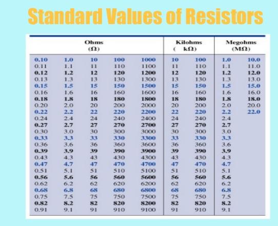 eia standard resistor values pdf