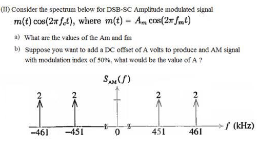 Solved: Consider The Spectrum Below For DSB-SC Amplitude M