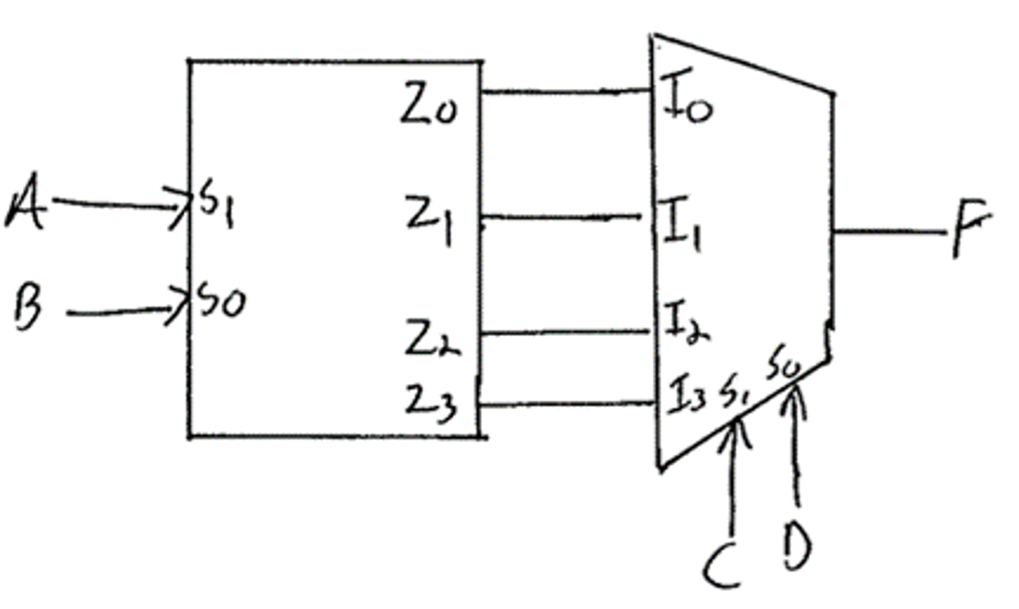 Solved A 2 To 4 Decoder Is Connected 1 Mux Wha Circuit Diagram Of Multiplexer