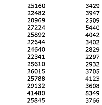 Solved: The Following Table Gives Data On Average Public T