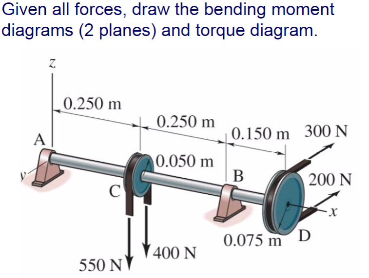 Solved  Given All Forces  Draw The Bending Moment Diagrams