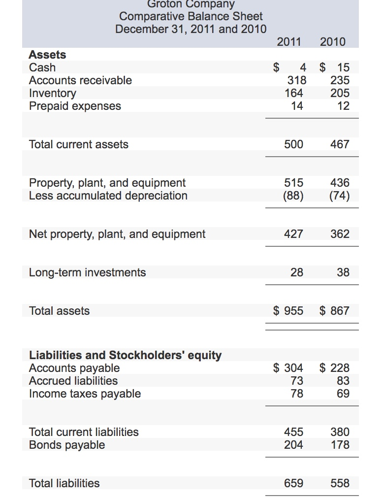Groton Company Comparative Balance Sheet December 31, 2011 and 2010 2011  2010 Assets Cash Accounts