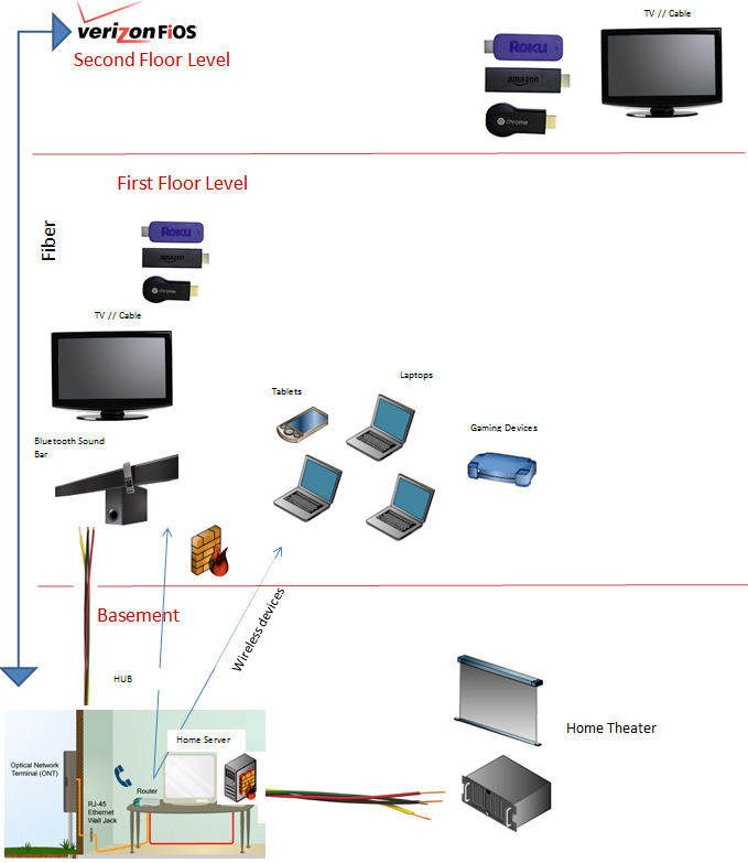 question: setting up a home network show wired and wireless connections   indicate the cat x cable in use and the wireless speed (802 11a,b,d,etc)