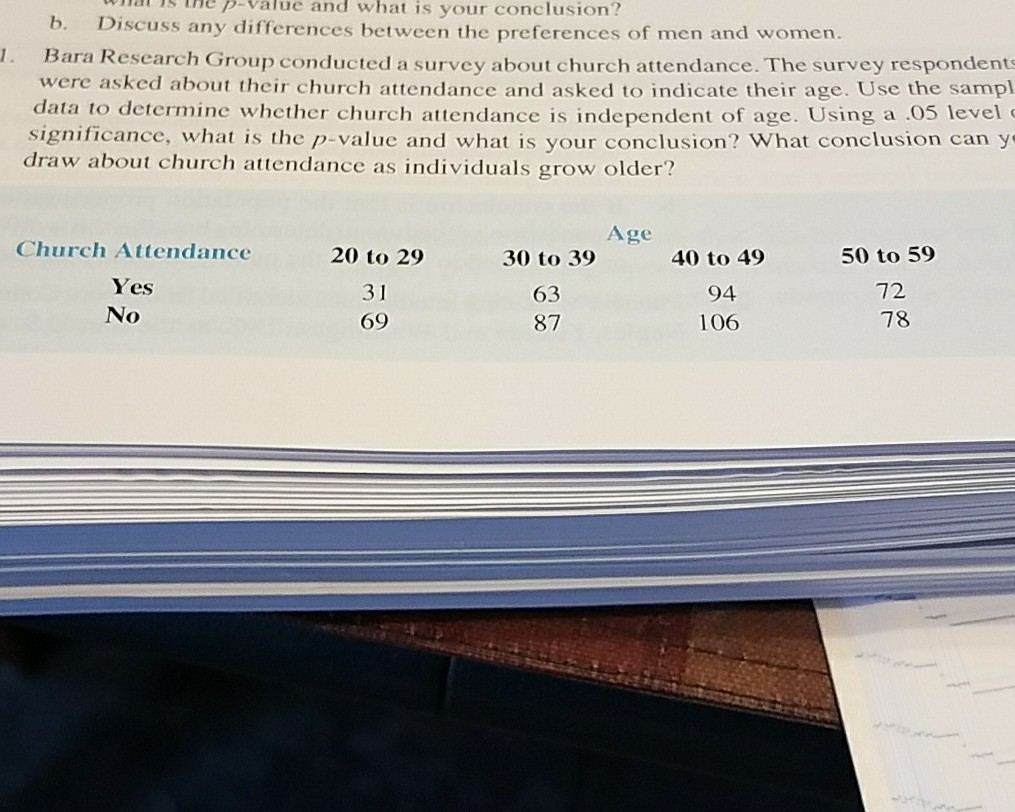 as he p-Value and what is your conclusion? b. Discuss any differences between the preferences of men and women. . B ara Research Group conducted a survey about church attendance. The survey respondent were asked about their church attendance and asked to indicate their age. Use the samp data to determine whether church attendance is independent of age. Using a .05 level significance, what is the p-value and what is your conclusion? What conclusion can y draw about church attendance as individuals grow older? Age Church Attendance Yes No 20 to 29 3 1 69 30 to 39 63 87 40 to 49 94 106 50 to 59 72 78