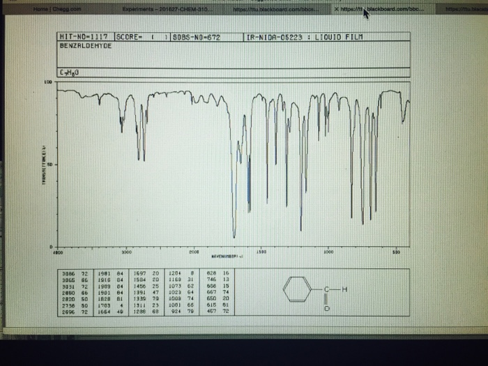 266e490db700 Solved: Compare And ConYeast The OH Peaks That Are Present ...