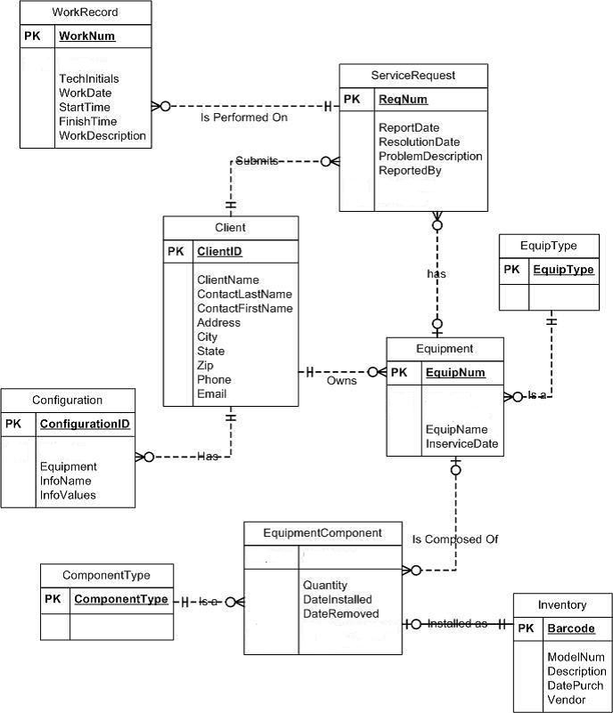 Solved convert the following e r diagram to relational da workrecord pk worknum servicerequest techlnitials workdate starttime finishtime workdescription pk reqnum is performed on reportdate resolutiondate ccuart Images