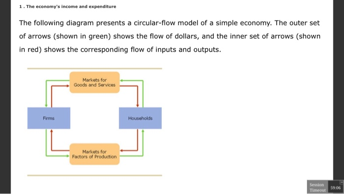 Solved 1 the economys income and expenditure the followi 1 the economys income and expenditure the following diagram presents a circular flow model of ccuart Gallery
