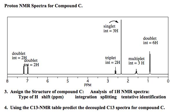 Solved Proton Nmr Spectra For Compound C Assign The Stru
