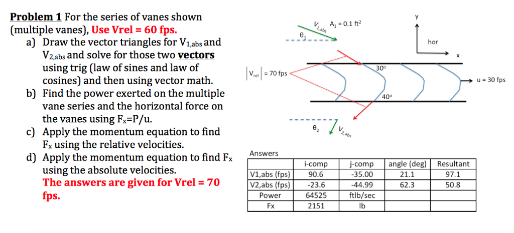 Solved Problem 1 For The Series Of Vanes Shown Multiple
