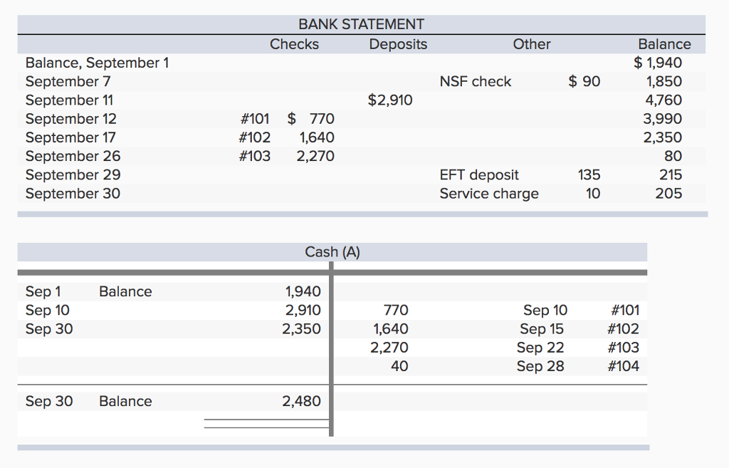 solved the september 30 bank statement for cadieux compan