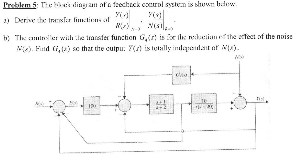 solved the block diagram of a feedback control system is  question the block diagram of a feedback control system is shown below derive the transfer functions of