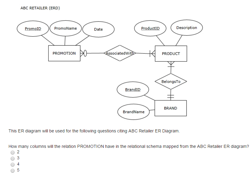Er diagram retail circuit connection diagram solved this er diagram will be used for the following que rh chegg com er diagram relationship types er diagram relationship representation arrows ccuart Choice Image