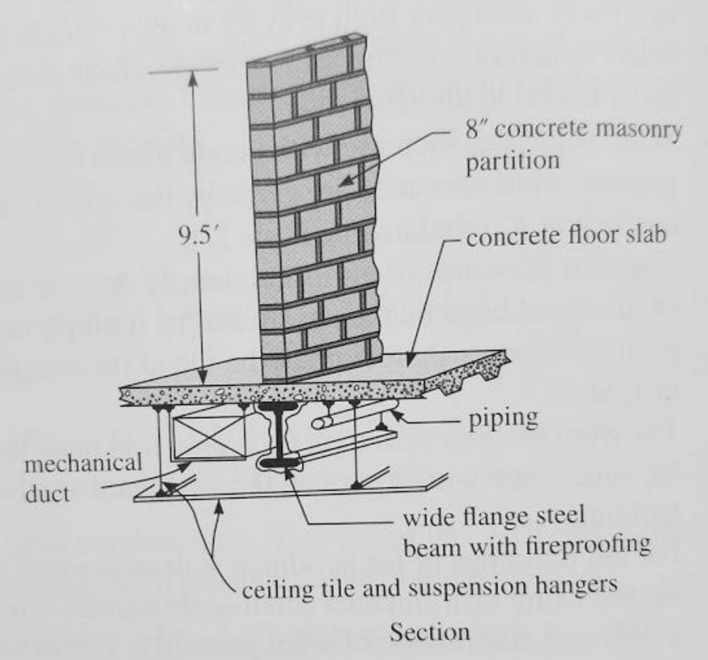 Solved A Wide Flange Steel Beam Shown In The Figure Below