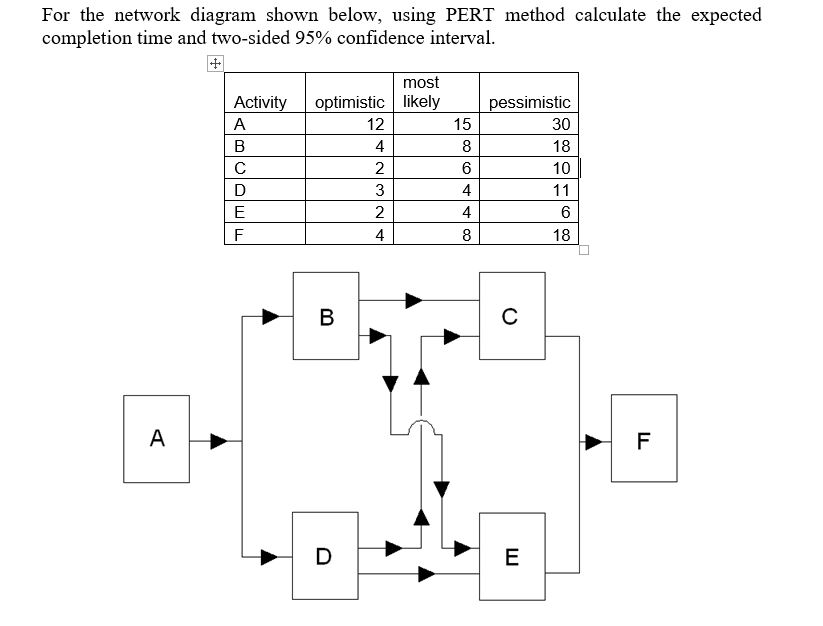 Solved for the network diagram shown below using pert me for the network diagram shown below using pert method calculate the expected completion time and ccuart Images