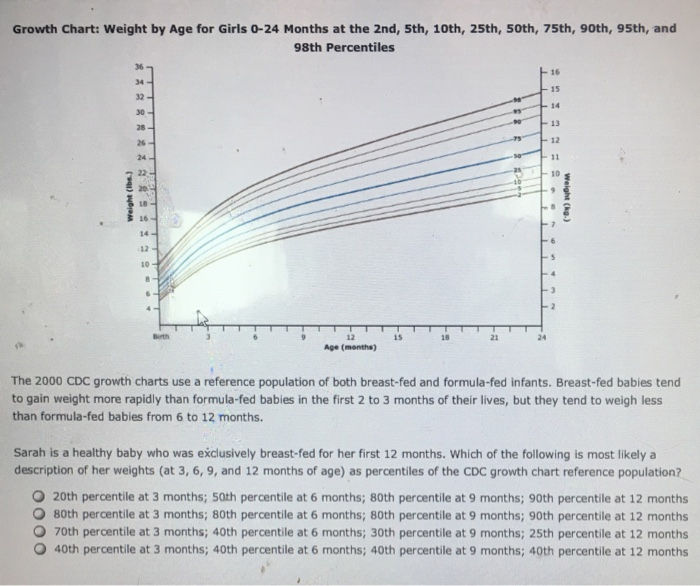 Solved Growth Chart Weight By Age For Girls 0 24 Months
