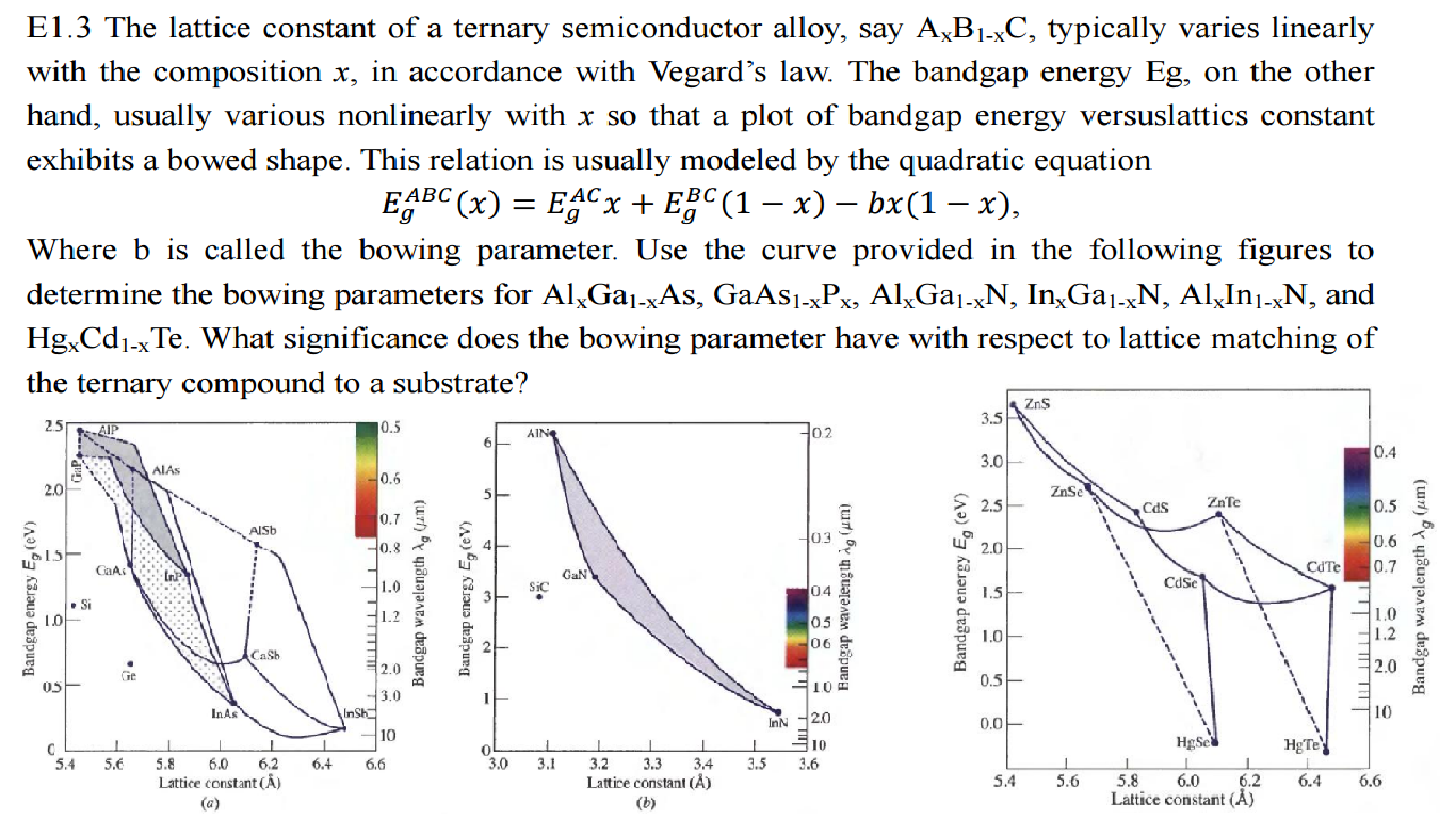 The lattice constant of a ternary semiconductor al