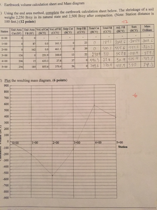 Solved Earthwork Volume Calculation Sheet And Mass Diagra