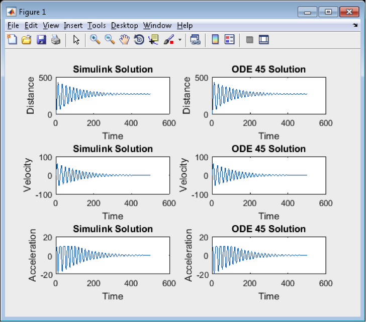 How to write ode45 in matlab