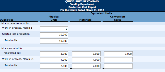 QUIK FURNITURE COMPANY Sanding Department Production Cost Report For The  Month Ended March 31, 2017