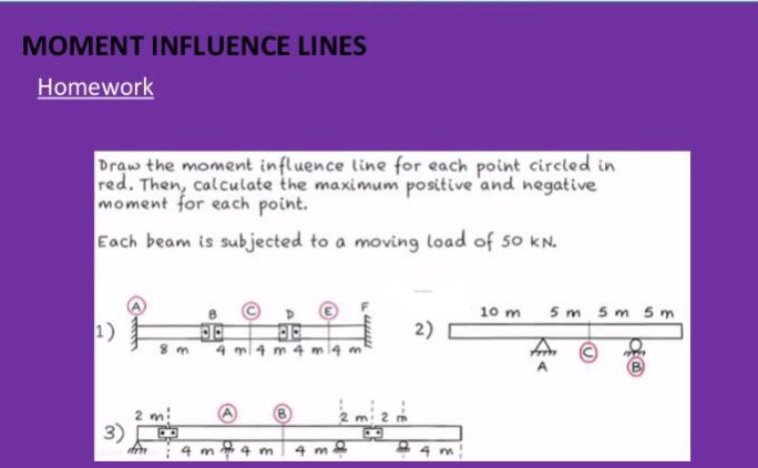 Solved Draw The Moment Influence Line For Each Point Circ