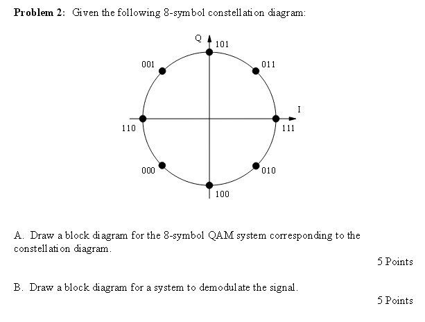 Given The Following 8 Symbol Constellation Diagram
