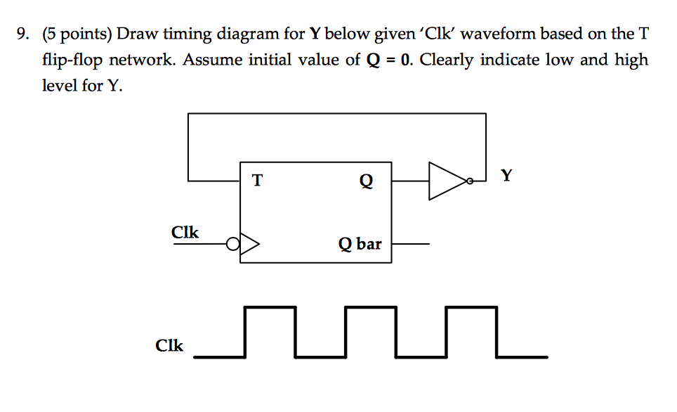 Solved  Draw Timing Diagram For Y Below Given  U0026 39 Clk U0026 39  Wavefo