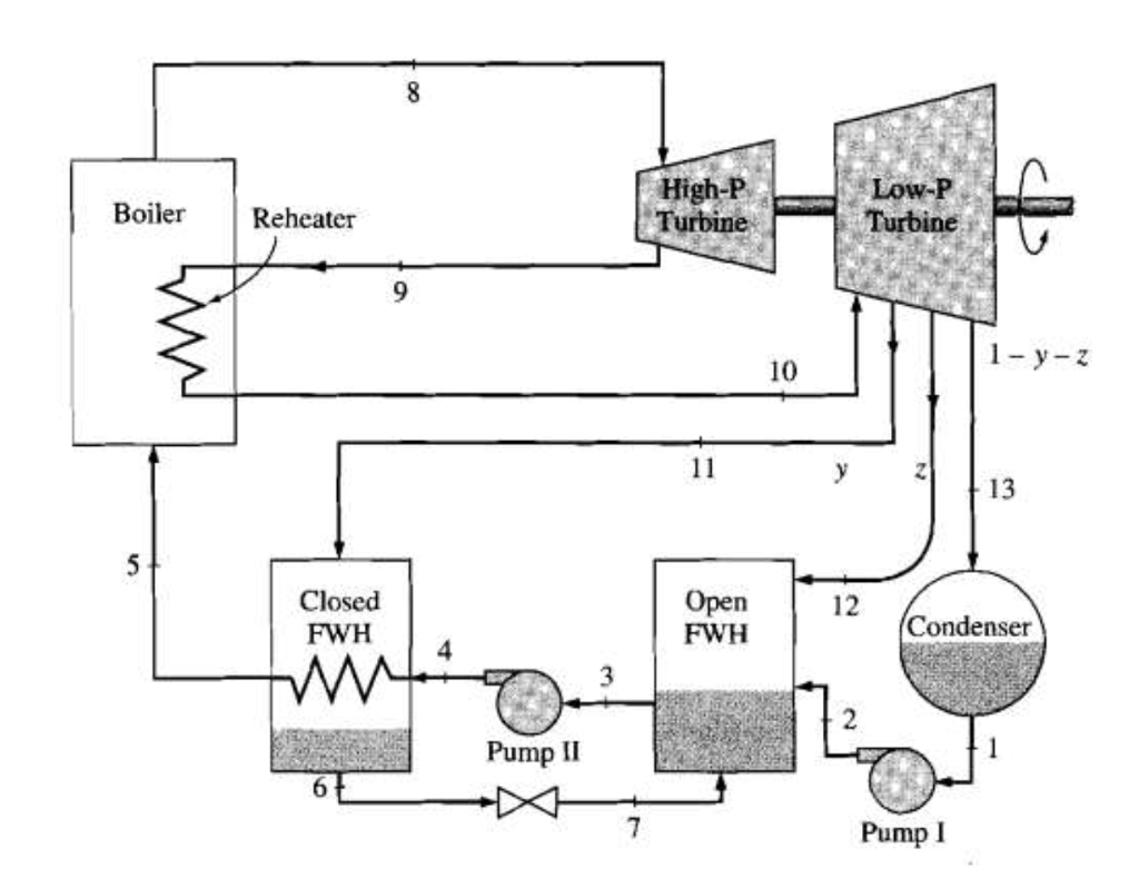 power plant steam cycle diagram
