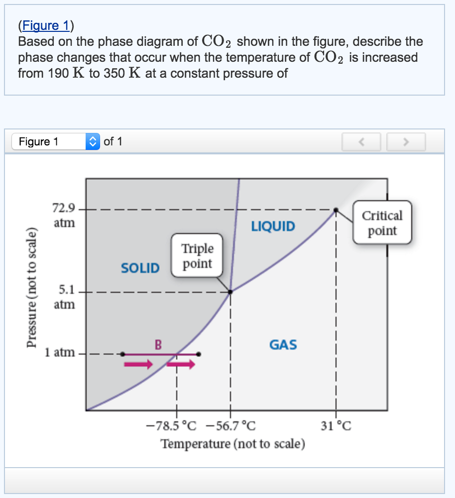 help interpreting co2 phase diagram!! please expla