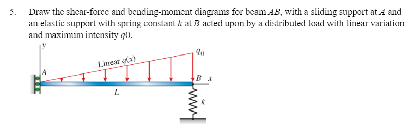 Admirable Solved Draw The Shear Force And Bending Moment Diagrams F Wiring 101 Mecadwellnesstrialsorg