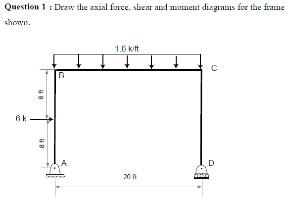 draw the axial force  shear and moment diagrams fo