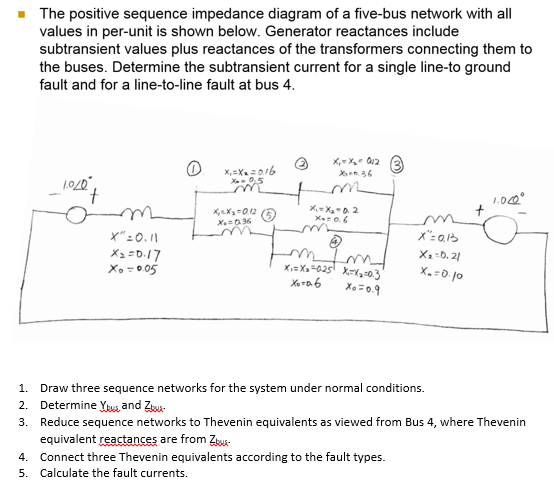 Solved The Positive Sequence Impedance Diagram Of A Five