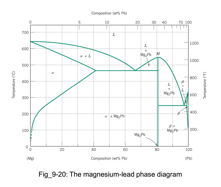 Solved a magnesium lead alloy having composition 40 wt p a the compositions of the two phases in weight percent b the compositions of the two phases in atom percent c the temperature of the alloy ccuart Image collections