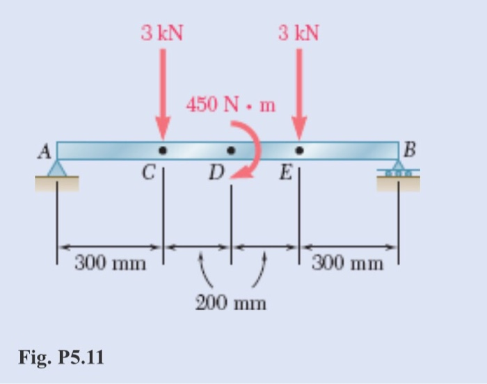 Magnificent Solved Draw The Shear And Bending Moment Diagrams For The Wiring Digital Resources Skatpmognl