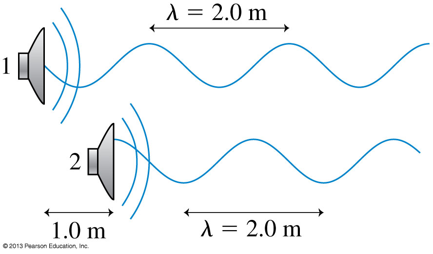 Solved: Two Loudspeakers Emit Waves With Wavelength ? = 2