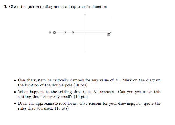 Solved  3  Given The Pole Zero Diagram Of A Loop Transfer