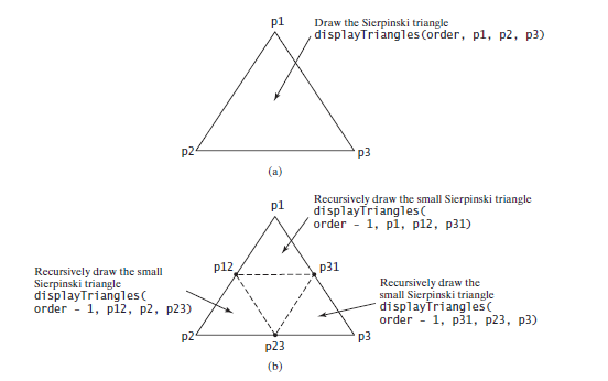 Drawing A Sierpinski Triangle Ss Calls To Draw Three Small Triangles Recursively