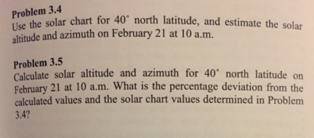 Solved: Use The Solar Chart For 40 Degree North Latitude