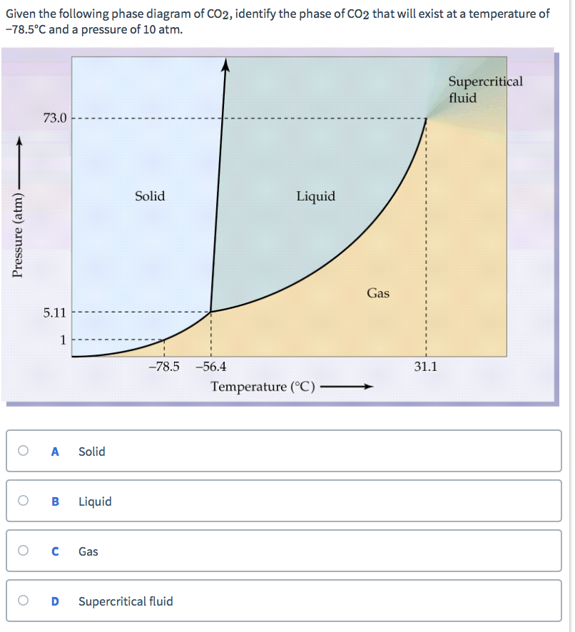 Solved Given The Following Phase Diagram Of Co2 Identify