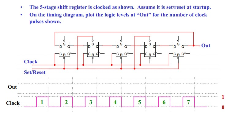 solved the 5 stage shift register is clocked as shown a rh chegg com Shift Register Timing Diagram Left Shift Register