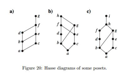 Solved determine whether the posets in figure 20 with the determine whether the posets in figure 20 with the ccuart Image collections