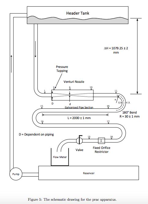 Solved: Header Tank = 1079.25 ± 2 Pressure Tapping Venturi ...