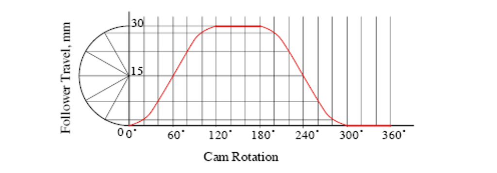 Solved Construct The Profile Of A Disk Cam That Follows T