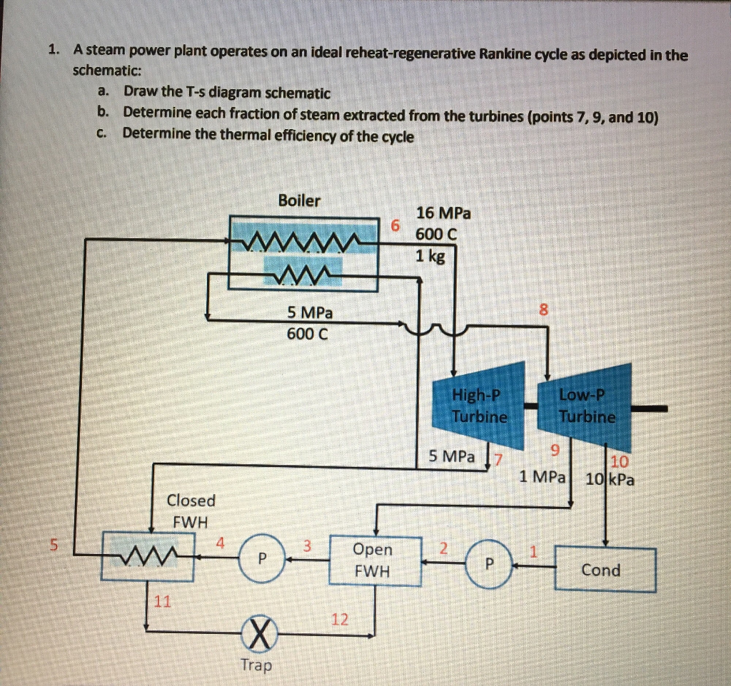 Thermal Efficiency Circuit Diagram Trusted Schematics Sg3524 Pwm Inverter 250w Simple Electronic Solved A Steam Power Plant Operates On An Ideal Reheat Re Solar