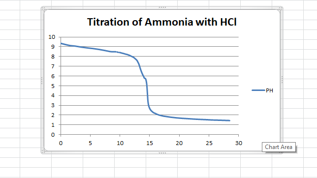 acetic acid and naoh titration