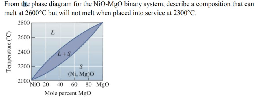 Solved From The Phase Diagram For The Nio Mgo Binary Syst