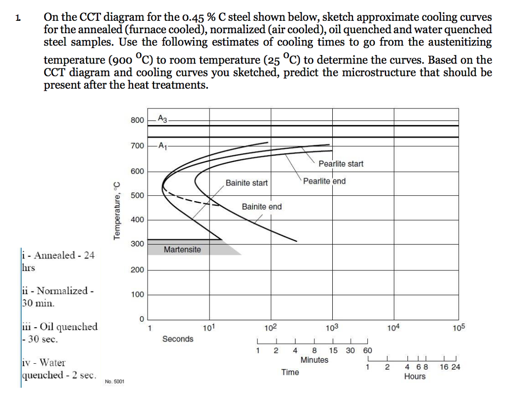 Solved  On The Cct Diagram For The 0 45   C Steel Shown Be