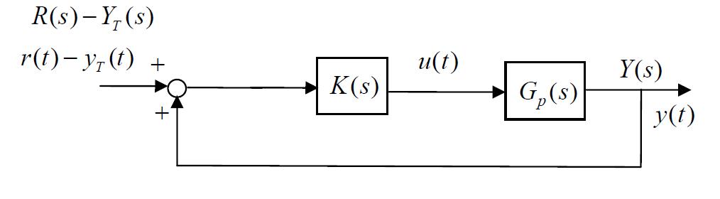 solved given the following block diagram if k s k find. Black Bedroom Furniture Sets. Home Design Ideas