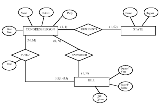 Solved 1 35 points in assignment 1 an er scheme diagr points in assignment 1 an er scheme diagram for the application keeping track of information about votes taken in the us house of representatives ccuart Image collections